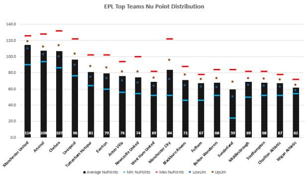 EPL Nu Points