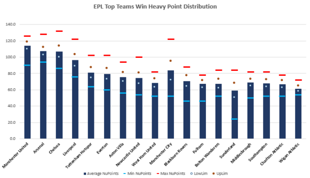 EPL Win Heavy Points